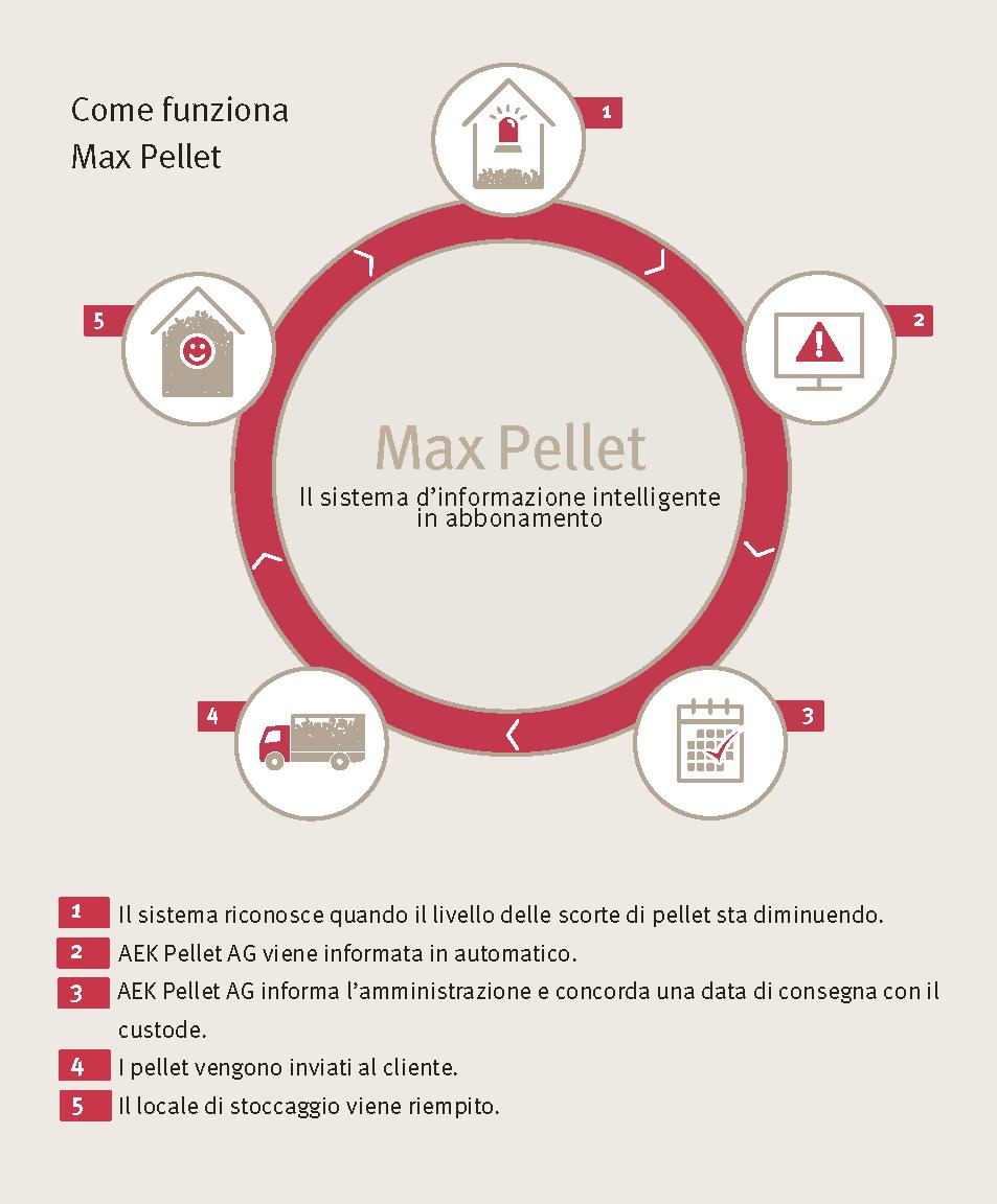 Grafik_MaxPellets_PP.png