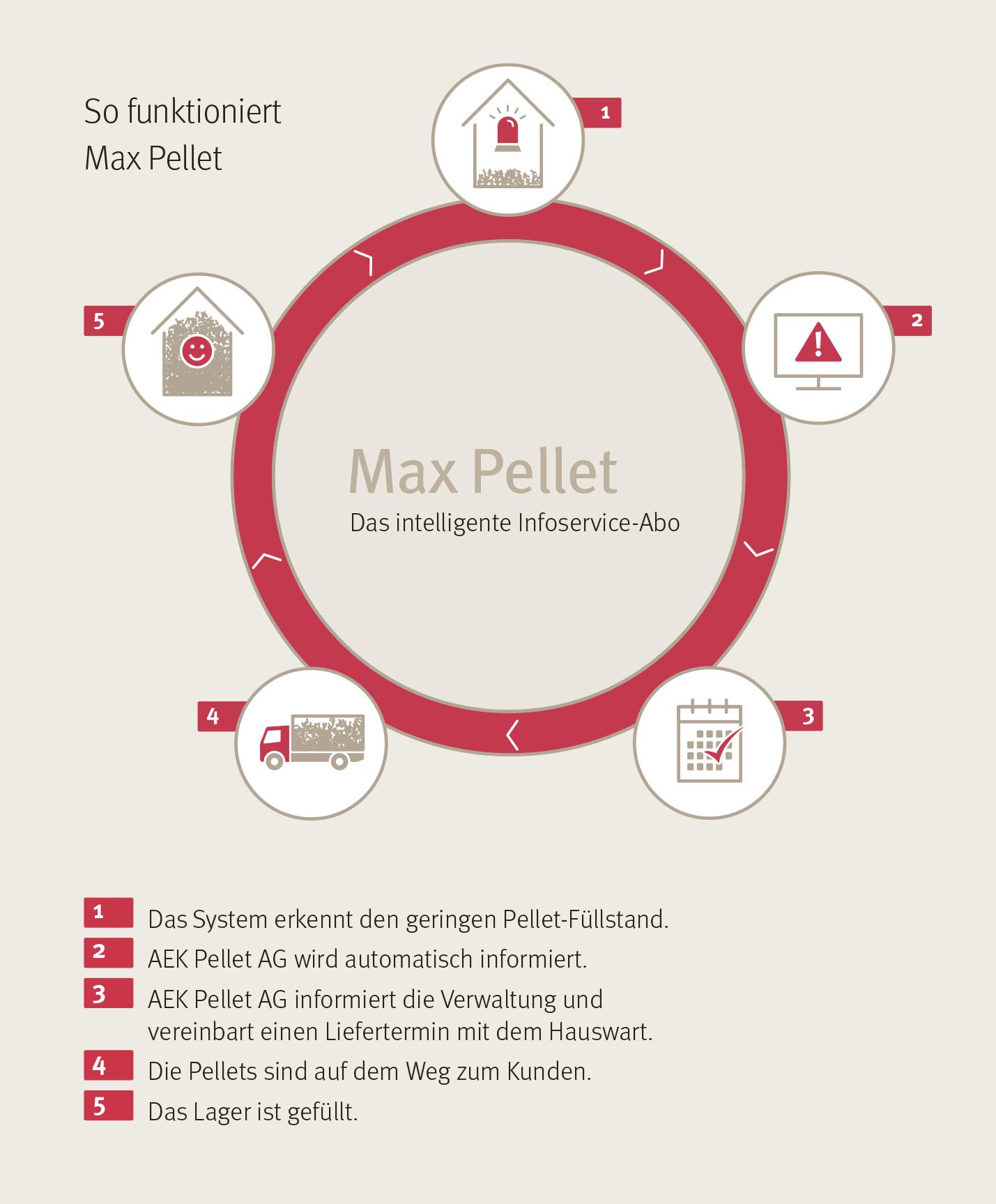 Grafik_MaxPellets_PP.jpg