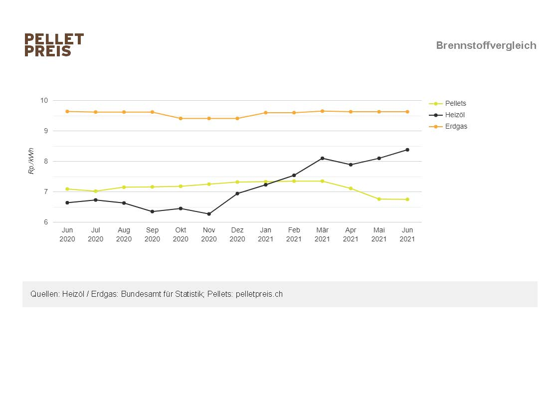 Brennstoffvergleich DE Juni.jpg